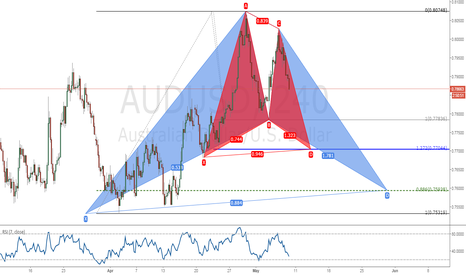 AUDUSD: Two Patterns are lining up