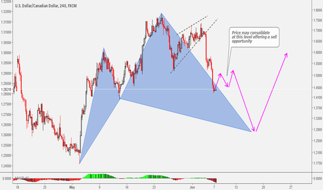 USDCAD: Pending Bullish Cypher At USDCAD