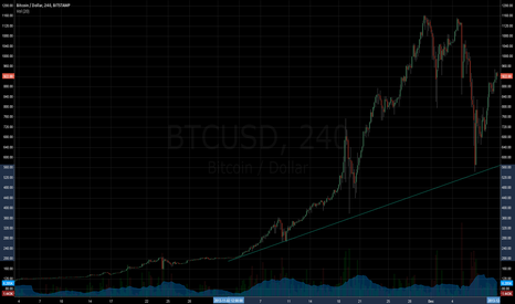 BTCUSD: The Rally is still on