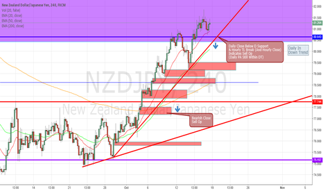 NZDJPY: GOLD HAS REACHED KEY MONTHLY RESISTANCE