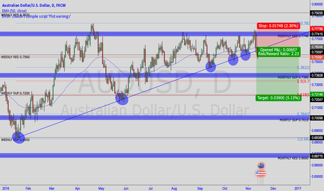 AUDUSD: AUDUSD Is this the end of the bulls? Bigger pictures says YES