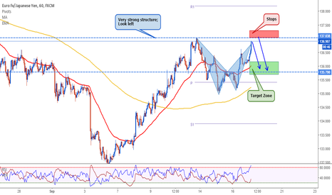 EURJPY: EURJPY: Pattern and Structure