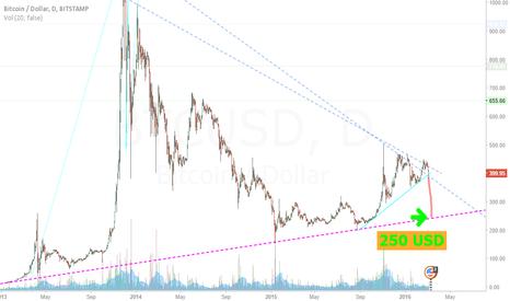 BTCUSD: Inverse bubble ETH <=> BTC