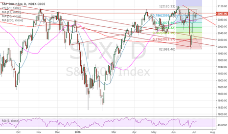 SPX: What is going on with SPX, side ways trading till end of year?