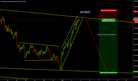 AUDNZD: Shorting AUDNZD Soon