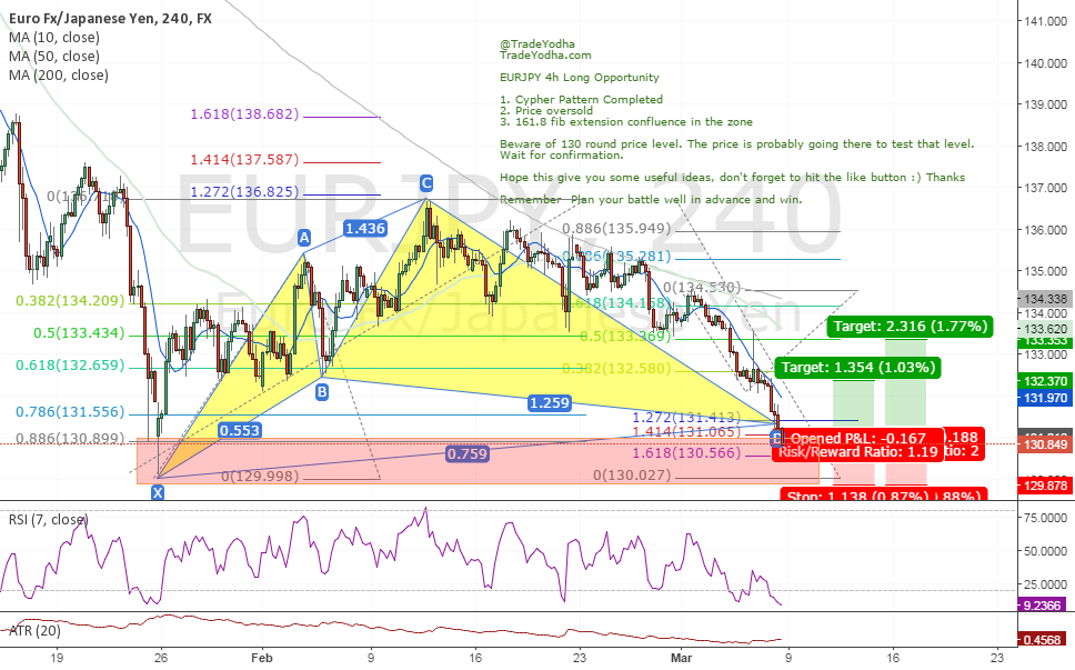 EURJPY 4h Long Opportunity (Cypher Pattern, Fib, Structure)