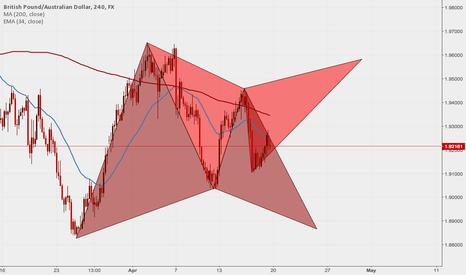 GBPAUD: GBPAUD: 2 potential patterns