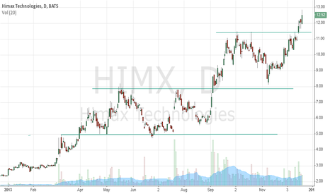 HIMX: Himx price movement