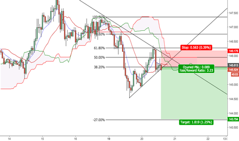 GBPJPY: GBP JPY RE-ENTRY SHORT