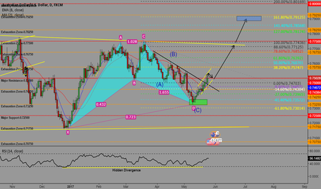 AUDUSD: AUDUSD POTENTIAL LONG POSITION