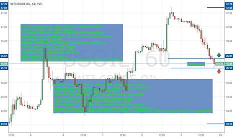 USOIL: my thoughts on oil