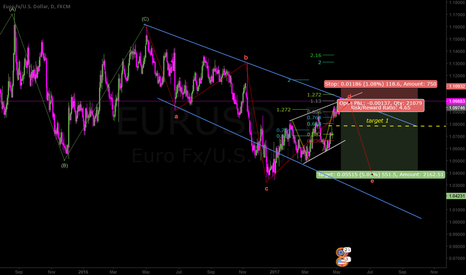 EURUSD: Entry order in place in case of a reversal