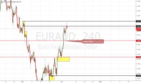 EURAUD: EURAUD supply holds