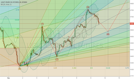 CL1!: Upcoming Hours Of Oil (1h)