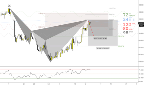 USDNOK: (4h) Bears Under Medical Surveillance