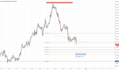 EURCAD: EURCAD Short Intraday/Daytrade - JUST ENTERED on the Hourly