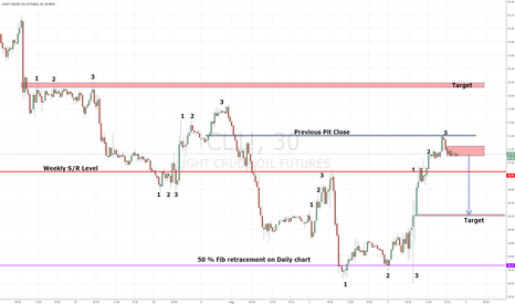 CL1!: Crude Oil Forecast