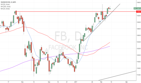 FB: Pullback to trendline would be ideal...