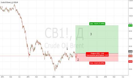 CB1!: Нефть ожидаем рост.