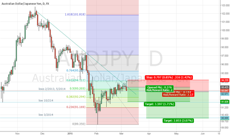 AUDJPY: Short on bearish pin bar after consolidation