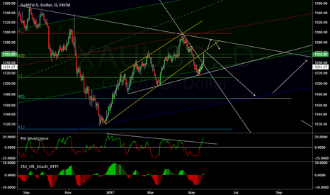 XAUUSD: Possible Gold short, retesting bottom of channel