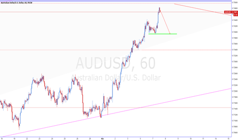 AUDUSD: AUDUSD SELL SHORT
