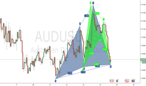 AUDUSD: Bullish Bat and Cypher