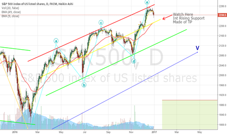 SPX500: Is the SPX500 getting Seasick or is this a Coffee Break?