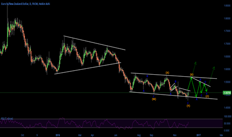 EURNZD: Double Three and possible Triple Three correction
