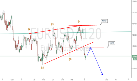 EURUSD: Eurusd: Triangle breakout