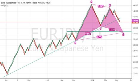 EURJPY: Potential EJ pullback pattern