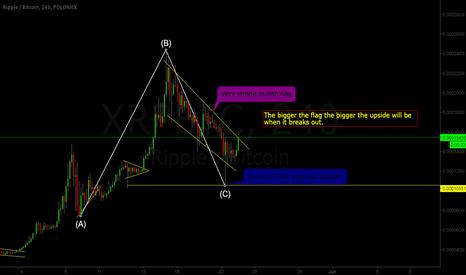 XRPBTC: XRP/BTC Corrective Wave Over?