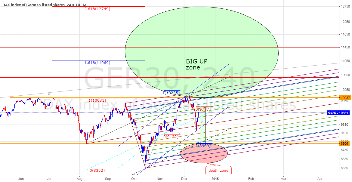 DAX GERMANY, BIG UP in EUROPE, QE in EUROPE, soon...