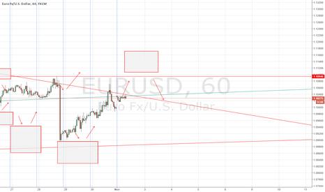 EURUSD: EUR/USD forecast 2 November 2015