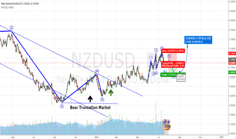 NZDUSD: NZDUSD in Correction Wave go SHORT