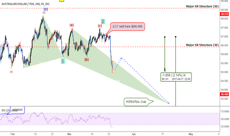 AUDJPY: AUDJPY: Dropping Now BUT Just How Big Of A Drop Possible?