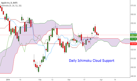 AAPL: Apple Daily Ichimoku to save Bulls