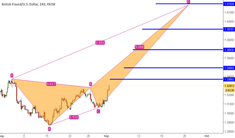 GBPUSD: GBPUSD - WATCH THAT AWESOME LEVELS