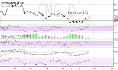 CMG: Bearish under $400