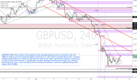 GBPUSD: GBPUSD (4H) price trading at 50 SMA