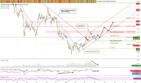 ERX: EXR is rocketing...
