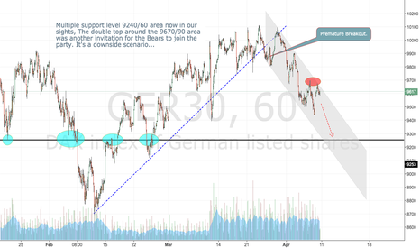 GER30: A Downside Scenario for the DAX..