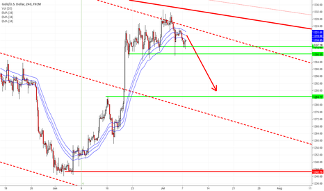 XAUUSD: GOLD is set-up for short
