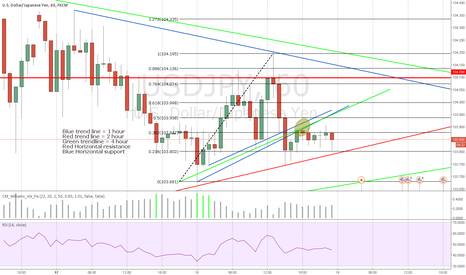 USDJPY: Bearish Breakout 1hr,2hr,4hr