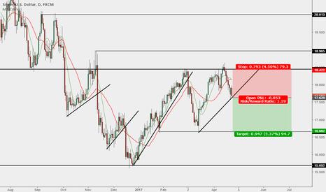 XAGUSD: XAG/USD - Trend Line Breakout