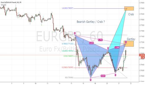 EURGBP: Eur/GBP ----- Short