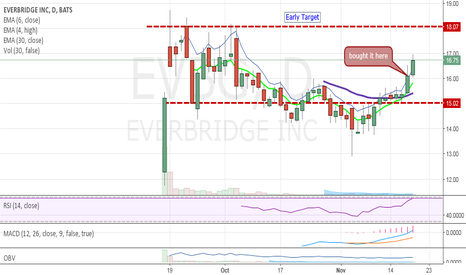 EVBG: nice range break and continuation.  Red line should be reached