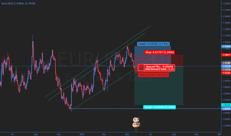 EURUSD: Hedging the bear