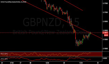 GBPNZD: GBPNZD finding resistance