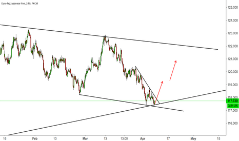 EURJPY: EURJPY TOUCHES TWO SUPPORT LINES